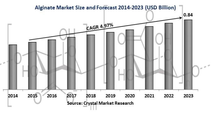 Alginates-Market-Research.jpg