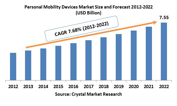 Personal-Mobility-Devices-Market.jpg